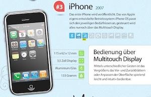 iphone revolution