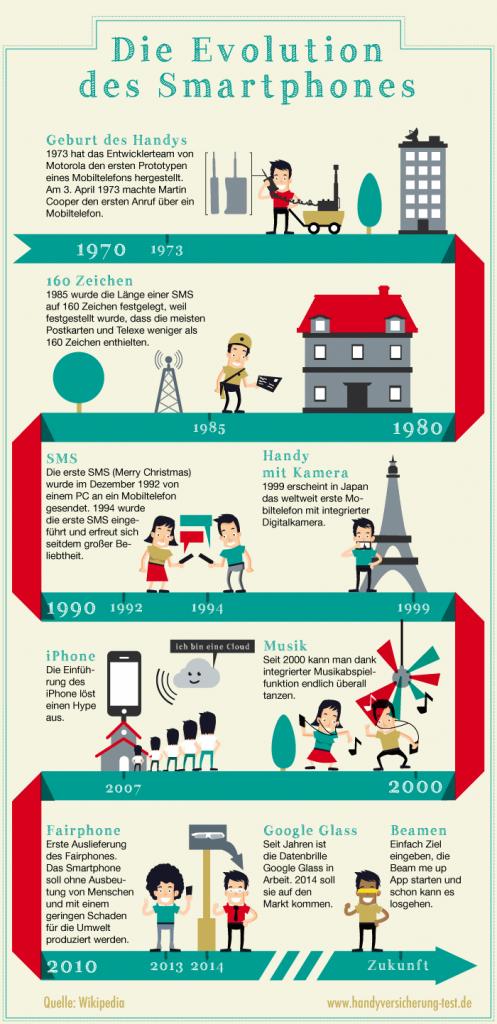 infografik-smartphone