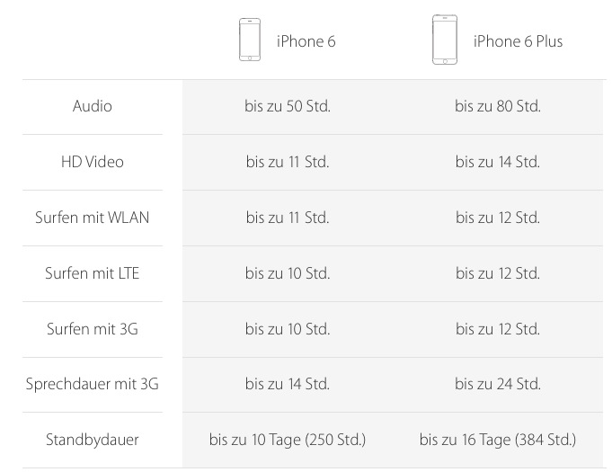 batterie iphone 6 iPhone 6 und iPhone 6 Plus erscheinen am 19. September