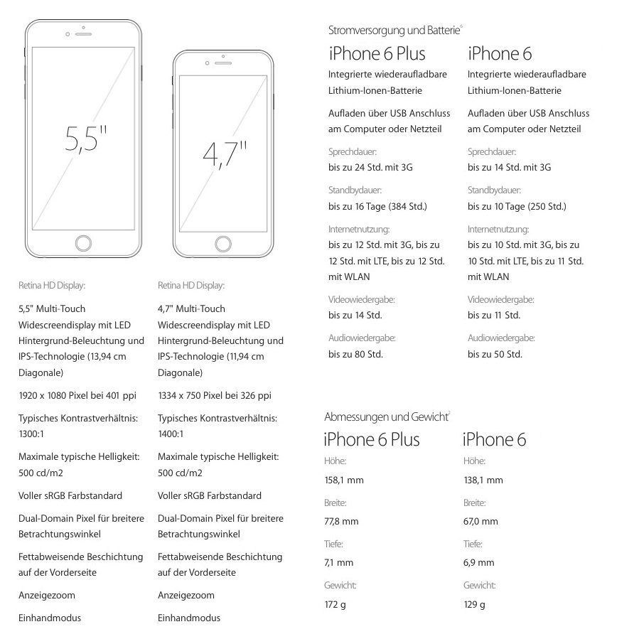 iphone 6 vs 6Plus details iPhone 6 und iPhone 6 Plus ab sofort vorbestellen