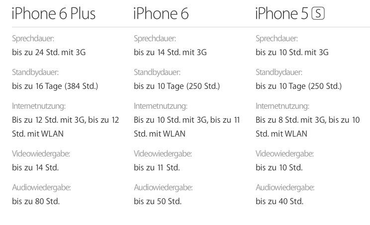 akku Zwei Wochen mit dem iPhone 6