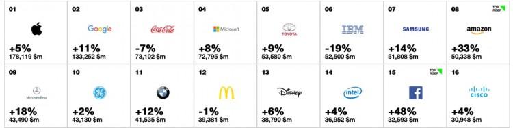 top10-wichtigste-marken