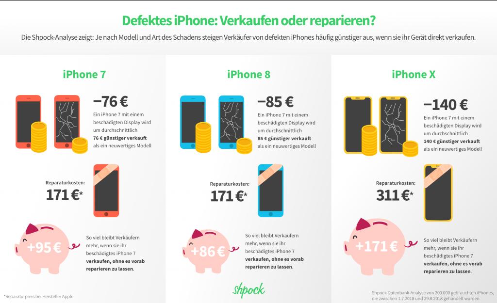 iphoneverkauf